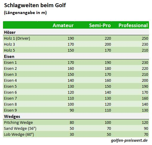 Schlagweiten beim Golf