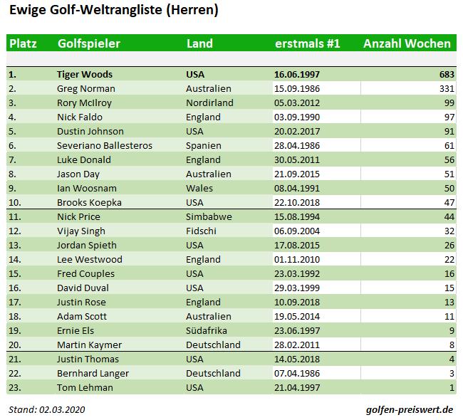 Ewige Golf-Weltrangliste der Herren